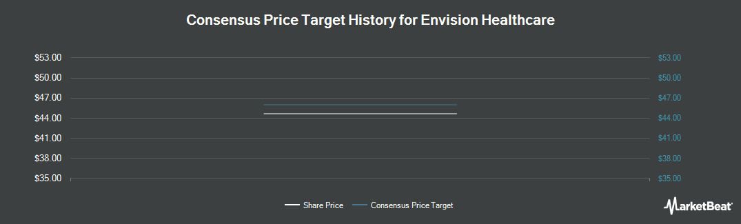 Price Target History for Envision Healthcare (NYSE:EVHC)