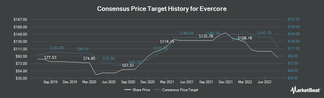 Price Target History for Evercore (NYSE:EVR)