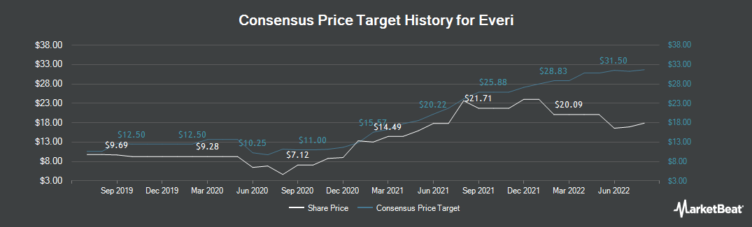 Price Target History for Everi (NYSE:EVRI)