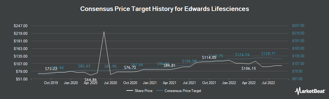 Price Target History for Edwards Lifesciences Corporation (NYSE:EW)