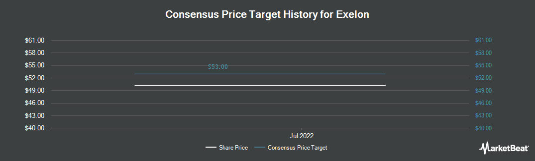 Price Target History for Exelon (NYSE:EXC)