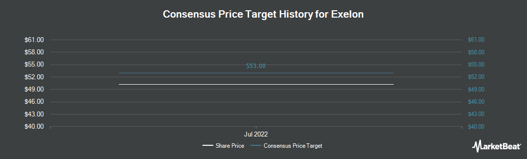 Price Target History for Exelon Corporation (NYSE:EXC)