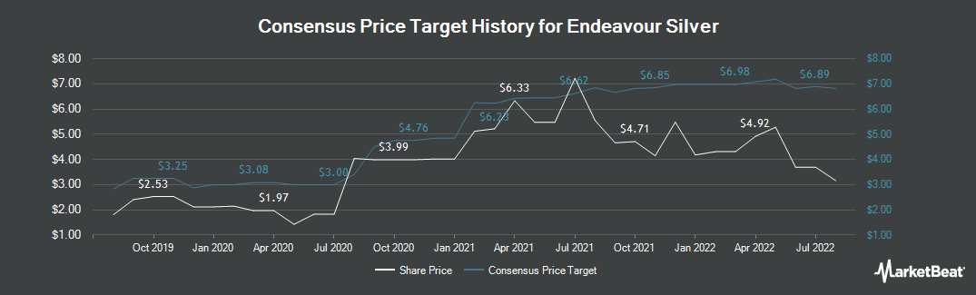 Price Target History for Endeavour Silver (NYSE:EXK)