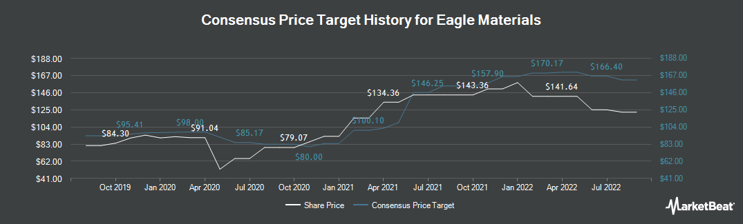 Price Target History for Eagle Materials (NYSE:EXP)