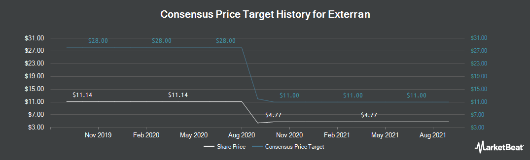Price Target History for Exterran (NYSE:EXTN)