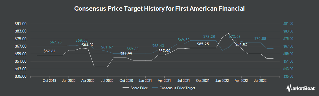 Price Target History for First American (NYSE:FAF)