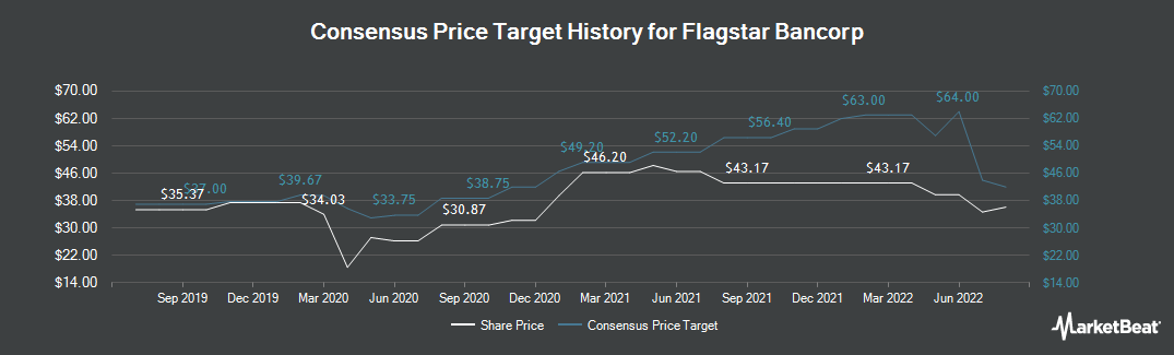 Price Target History for Flagstar Bancorp (NYSE:FBC)