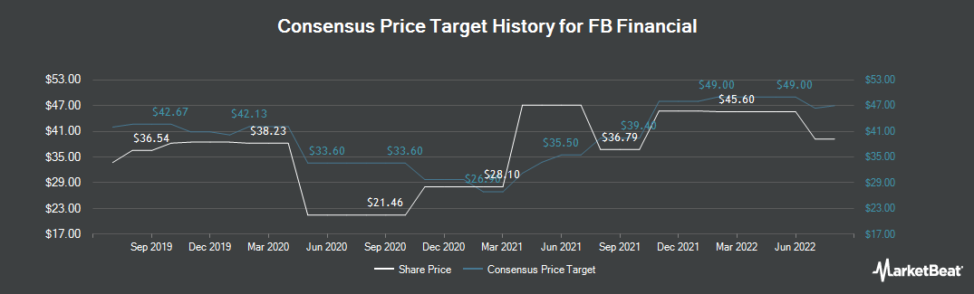Price Target History for FB Financial (NYSE:FBK)