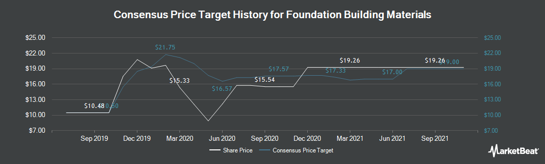 Price Target History for Foundation Building Materials (NYSE:FBM)