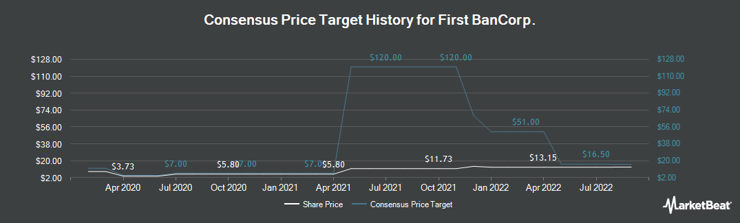 Price Target History for First BanCorp. (NYSE:FBP)