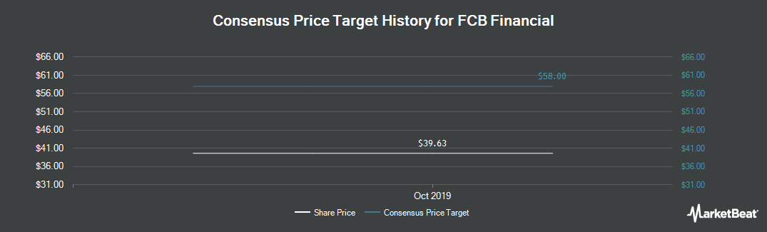 Price Target History for FCB Financial (NYSE:FCB)