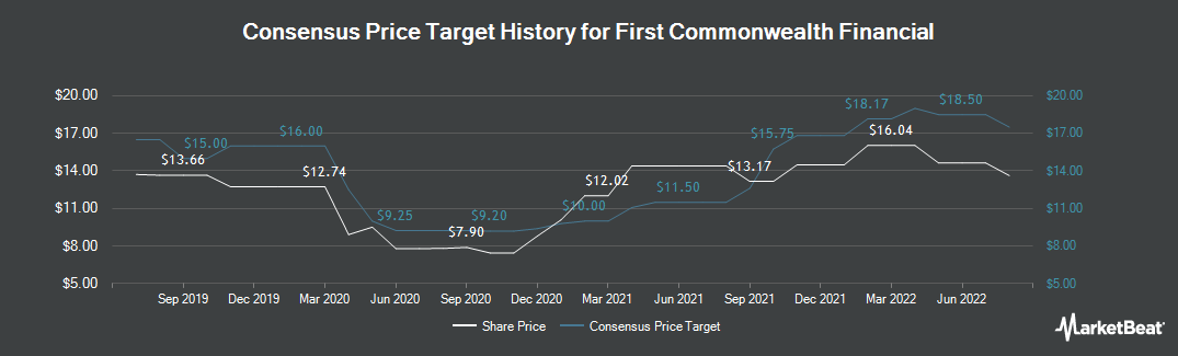 Price Target History for First Commonwealth Financial (NYSE:FCF)