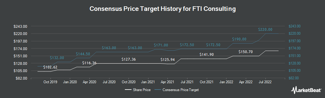 Price Target History for FTI Consulting (NYSE:FCN)
