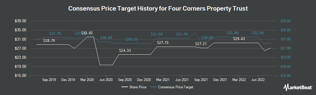 Price Target History for Four Corners Property (NYSE:FCPT)