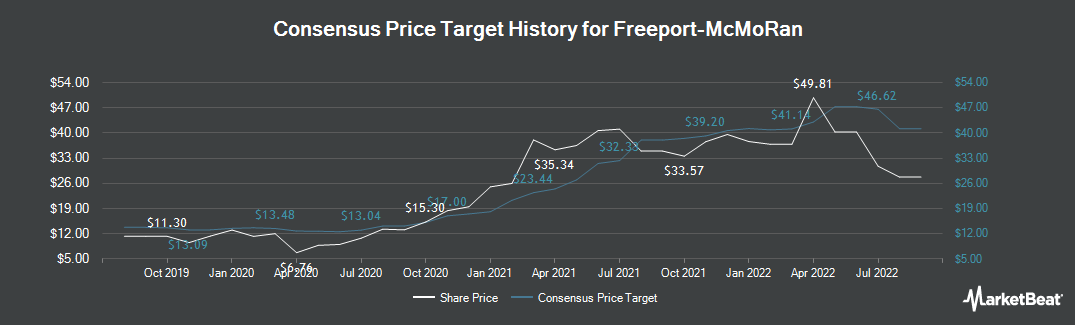 Price Target History for Freeport-McMoRan (NYSE:FCX)