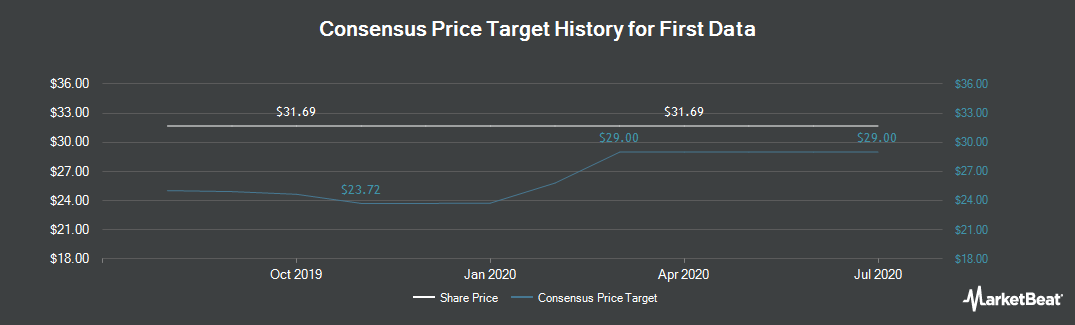 Price Target History for First Data Corporation (NYSE:FDC)