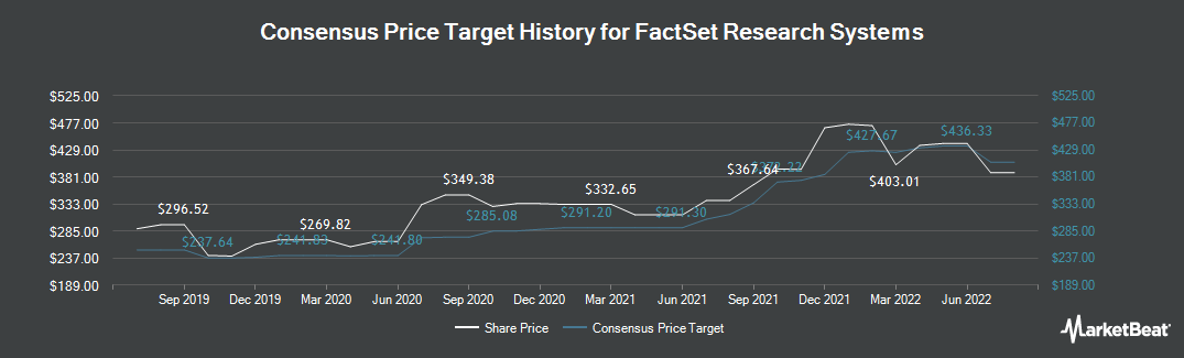 Price Target History for FactSet Research Systems (NYSE:FDS)