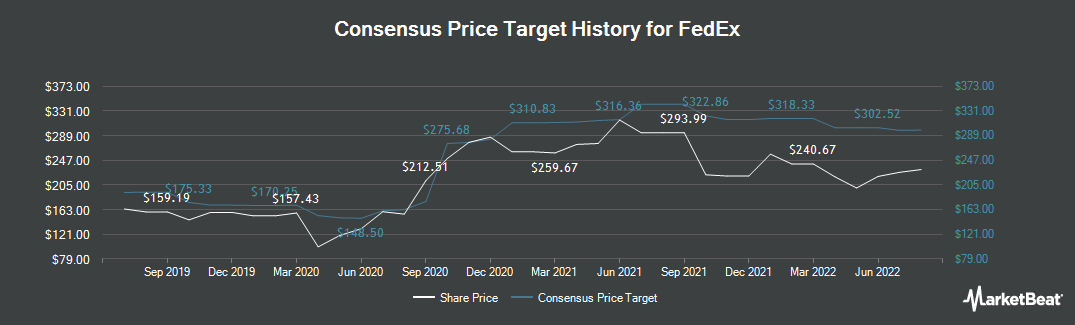 Price Target History for FedEx Corporation (NYSE:FDX)