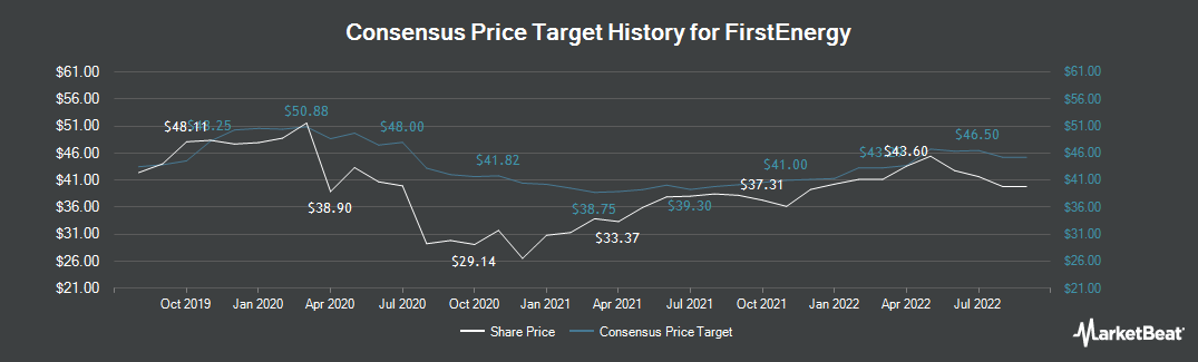 Price Target History for FirstEnergy Corporation (NYSE:FE)