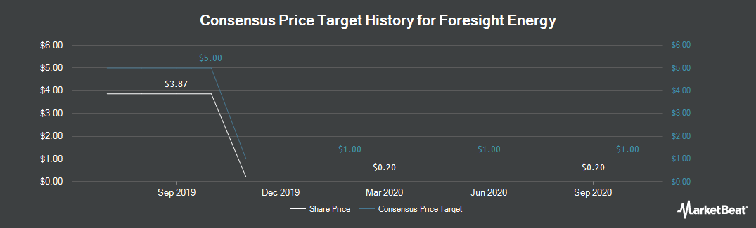 Price Target History for Foresight Energy (NYSE:FELP)