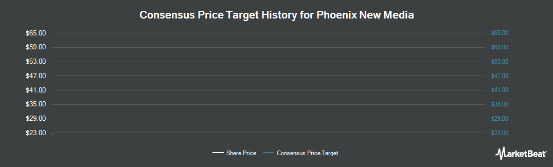 Price Target History for Phoenix New Media (NYSE:FENG)