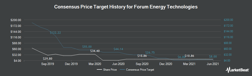 Price Target History for Forum Energy Technologies (NYSE:FET)