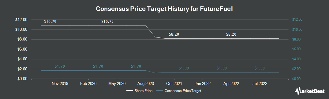 Price Target History for FutureFuel Corp. (NYSE:FF)