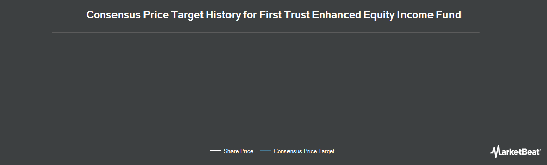 Price Target History for First Trust Enhanced Equity Income Fund (NYSE:FFA)