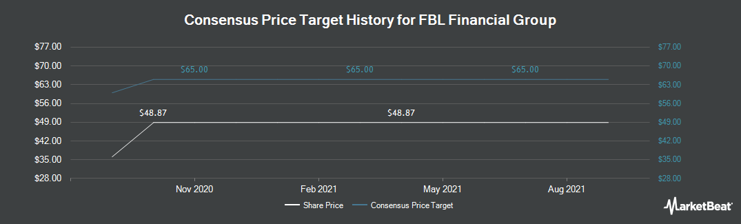 Price Target History for FBL Financial Group (NYSE:FFG)