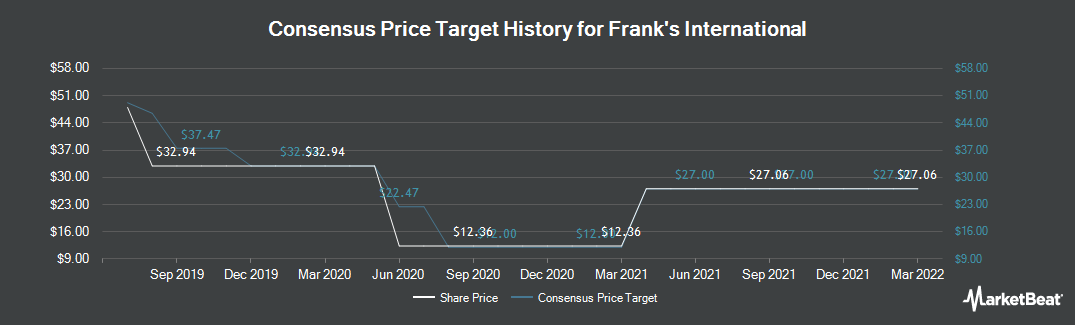 Price Target History for Frank`s International (NYSE:FI)
