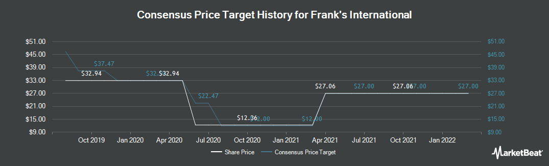 Price Target History for Franks International (NYSE:FI)