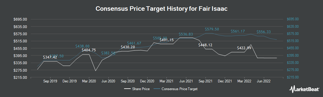 Price Target History for FICO (NYSE:FICO)