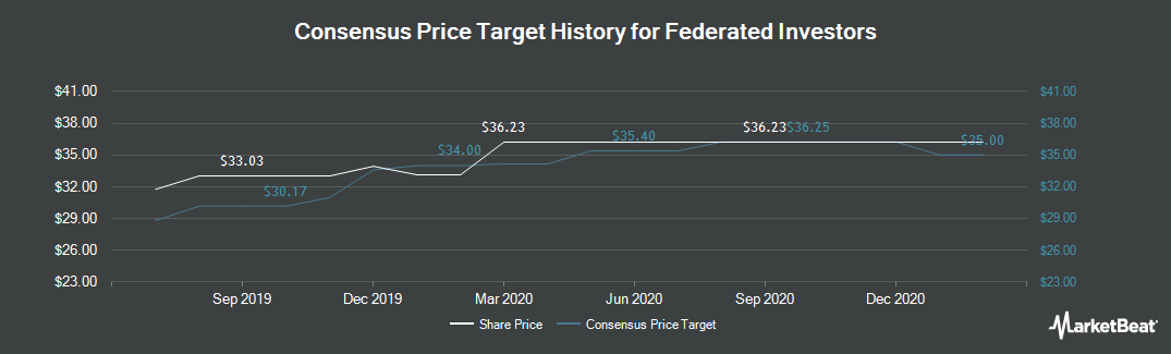 Price Target History for Federated Investors (NYSE:FII)