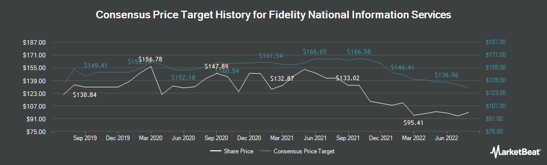 Price Target History for Fidelity National Information Services (NYSE:FIS)