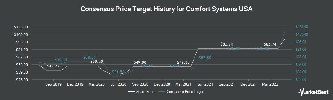 Price Target History for Comfort Systems USA (NYSE:FIX)