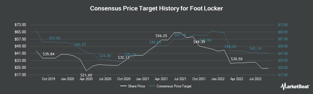 Price Target History for Foot Locker (NYSE:FL)