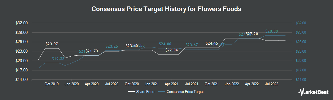 Price Target History for Flowers Foods (NYSE:FLO)
