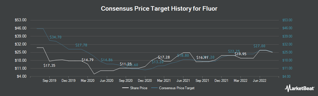 Price Target History for Fluor Co. (NEW) (NYSE:FLR)
