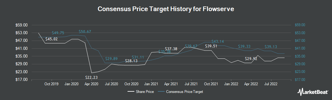 Price Target History for Flowserve (NYSE:FLS)