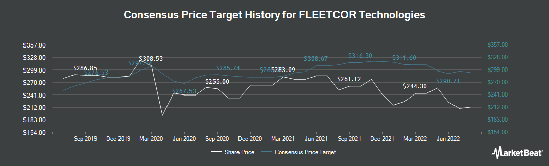 Price Target History for Fleetcor (NYSE:FLT)