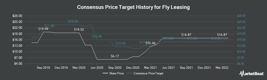 Price Target History for Fly Leasing Limited (NYSE:FLY)