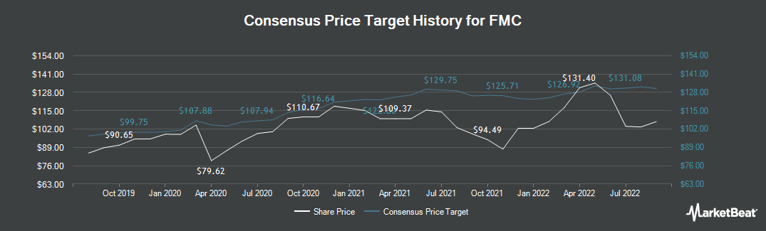 Price Target History for FMC Corporation (NYSE:FMC)