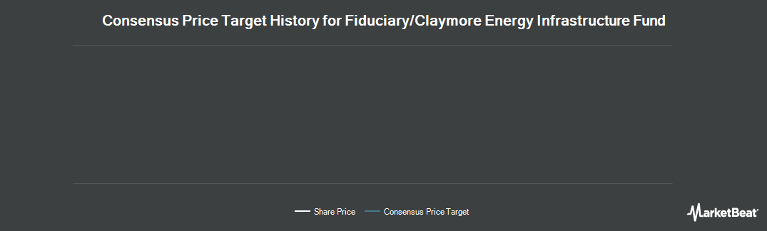 Price Target History for Fiduciary/Claymore MLP Opportunity Fund (NYSE:FMO)
