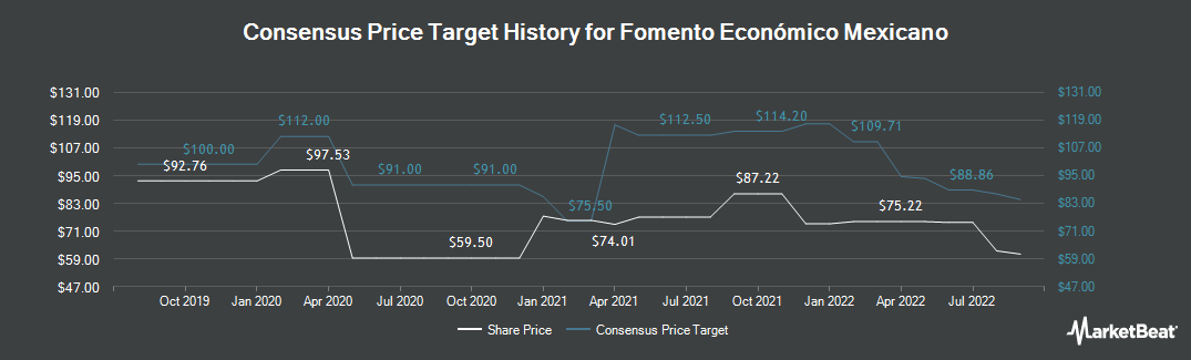 Price Target History for Fomento Economico Mexicano SAB (NYSE:FMX)
