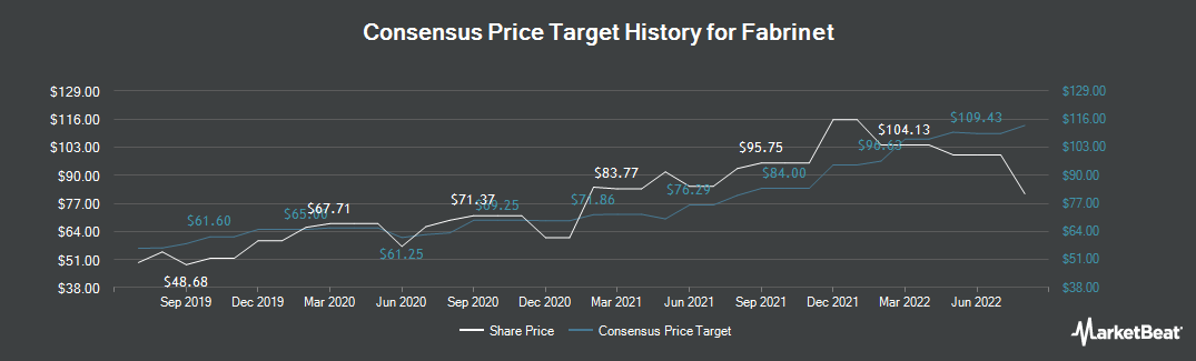 Price Target History for Fabrinet (NYSE:FN)