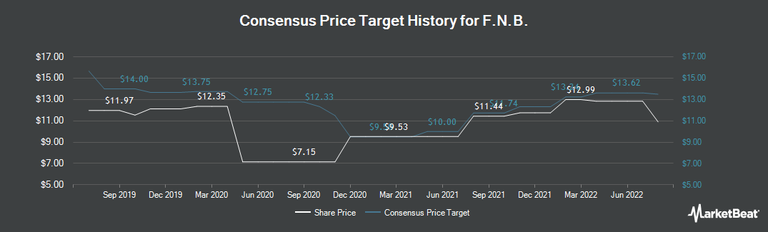 Price Target History for F.N.B. (NYSE:FNB)