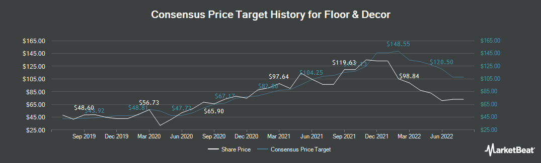 Price Target History for Floor & Decor (NYSE:FND)