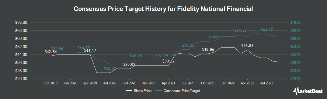 Price Target History for FNF Group of Fidelity National Financial (NYSE:FNF)
