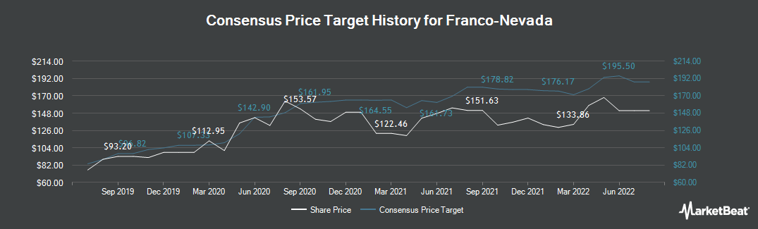 Price Target History for Franco-Nevada Corporation (NYSE:FNV)
