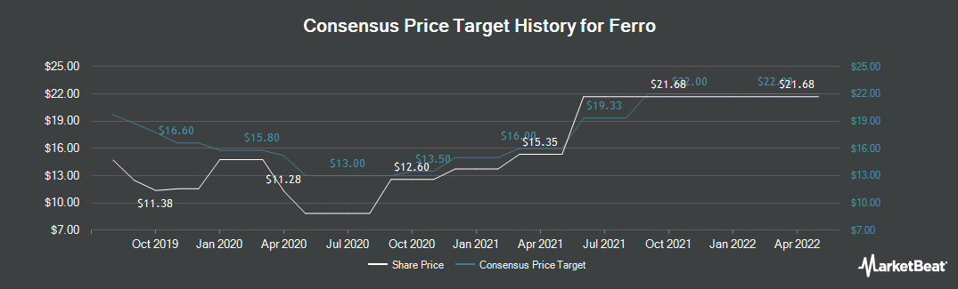 Price Target History for Ferro Corporation (NYSE:FOE)